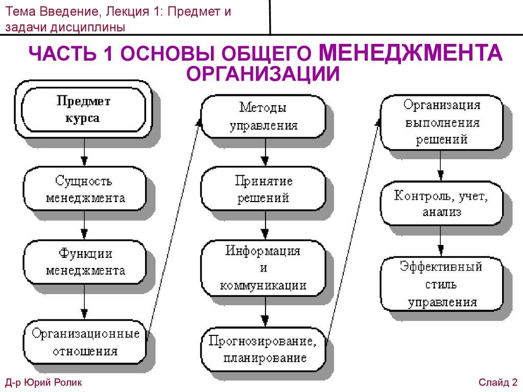 Решение задач по курсу менеджмент теорема о трех перпендикулярах решение задач презентация