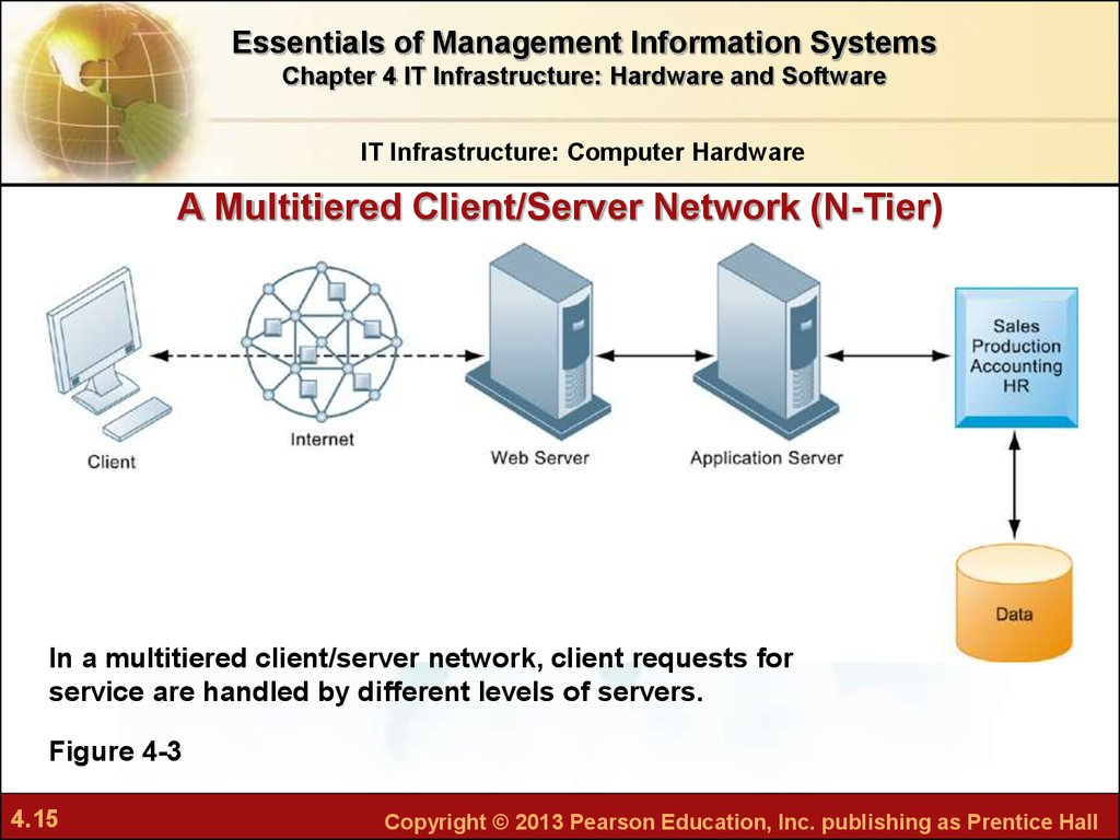 Chapter 4 IТ Infrastructure Hardware And Software