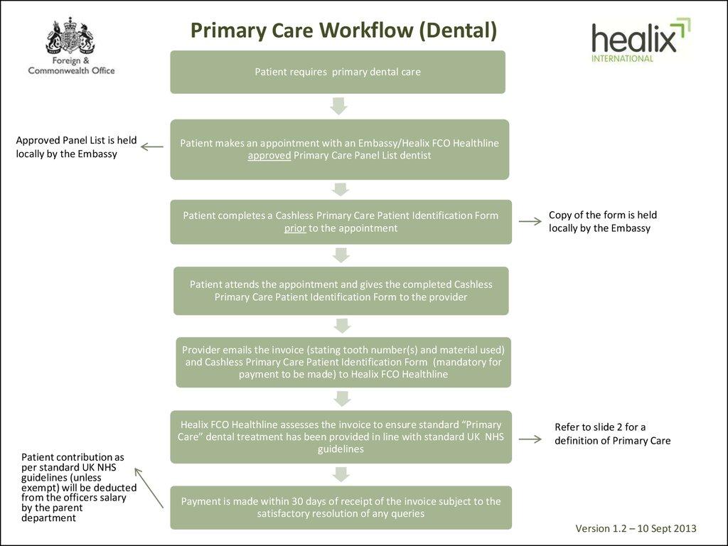 2 British Embassy Dental Workflow Online Presentation