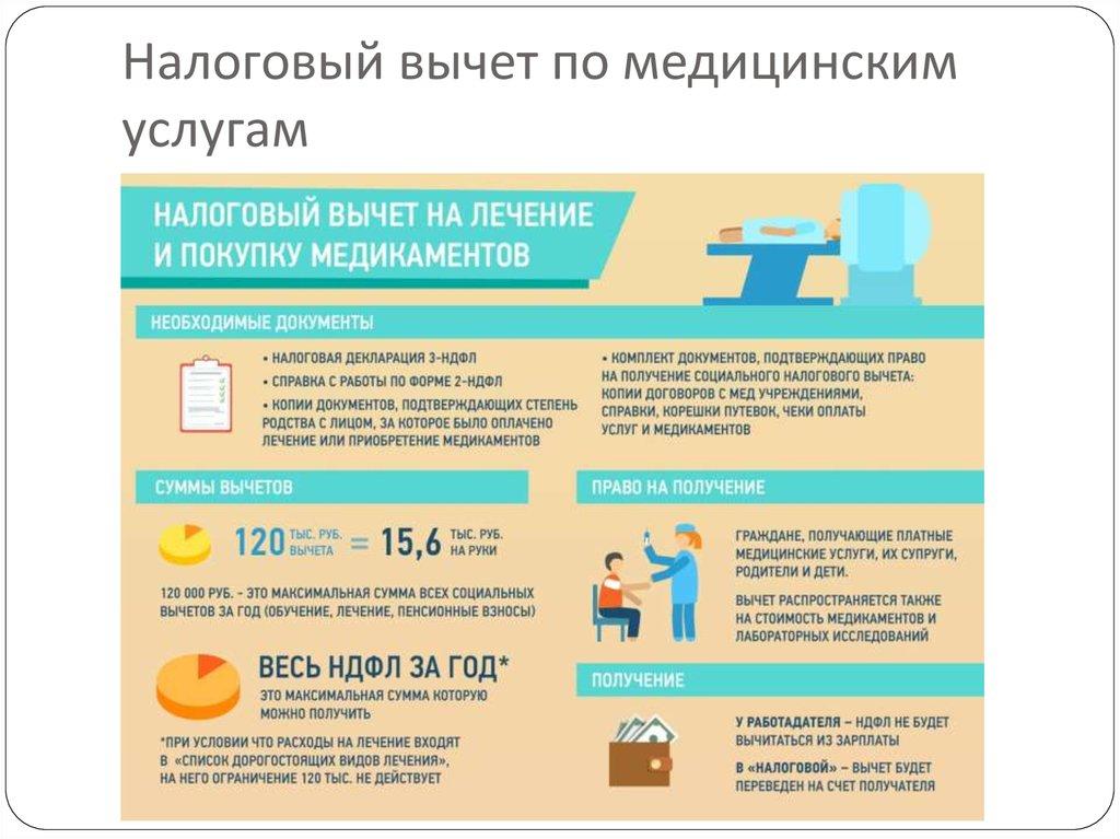 Русский Студия: от какой суммы лечения можно подать на вычет растут