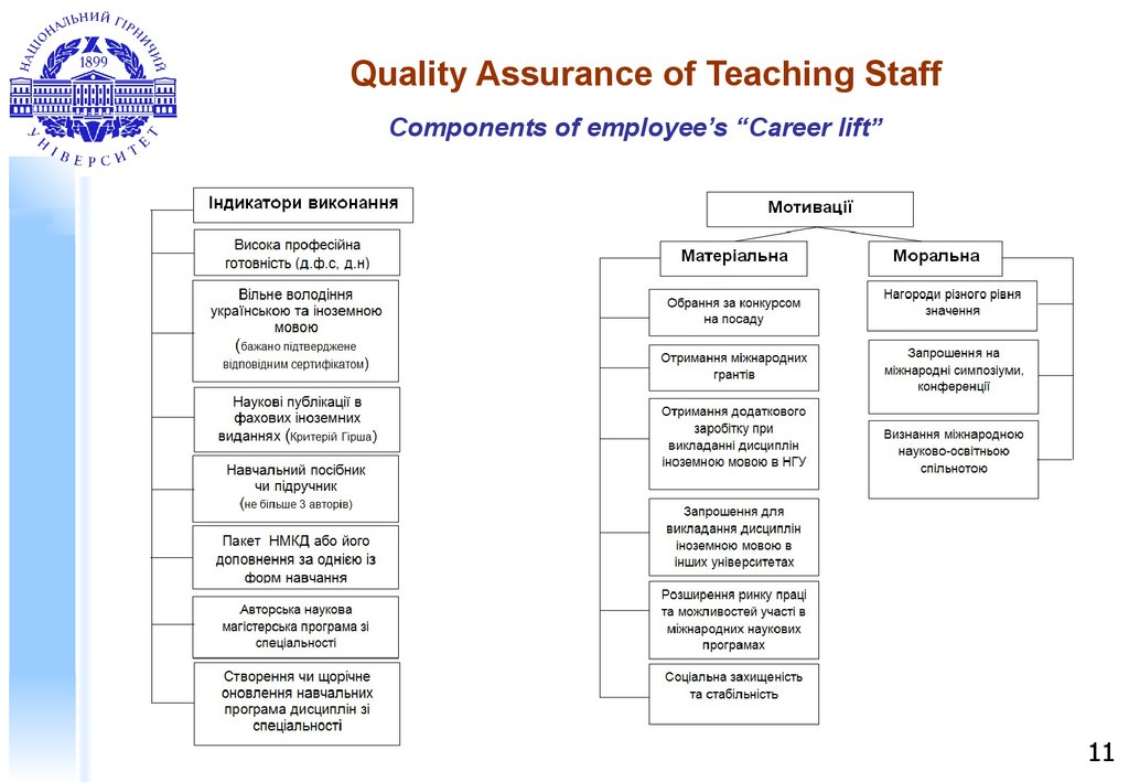 Quality Assurance of Teaching Staff