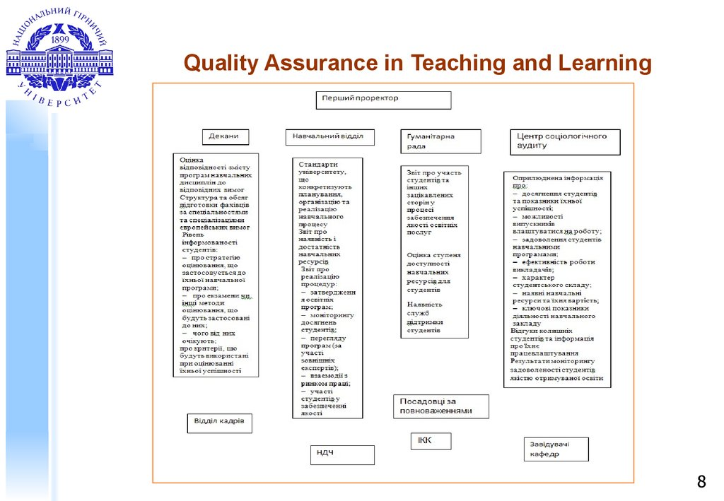 Quality Assurance in Teaching and Learning