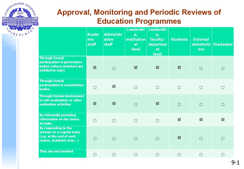 Approval, Monitoring and Periodic Reviews of Education Programmes