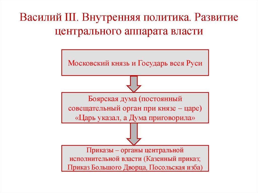 политика василия 3 шпаргалка