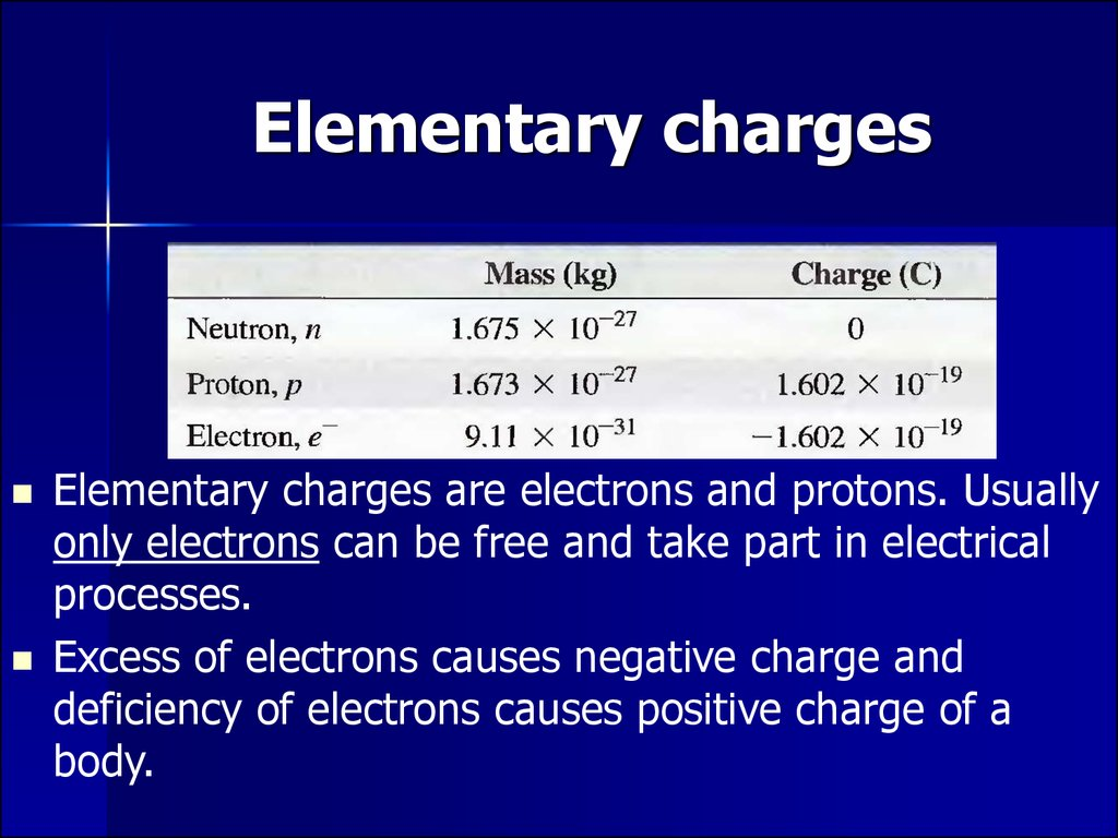 Elementary charges
