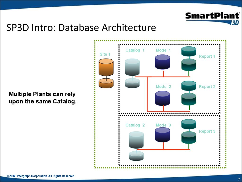 database architecture The database architecture involves anything that defines the nature of the data, the structure of the data, or how the data flows this document is intended to be a fairly comprehensive description of a database architecture.
