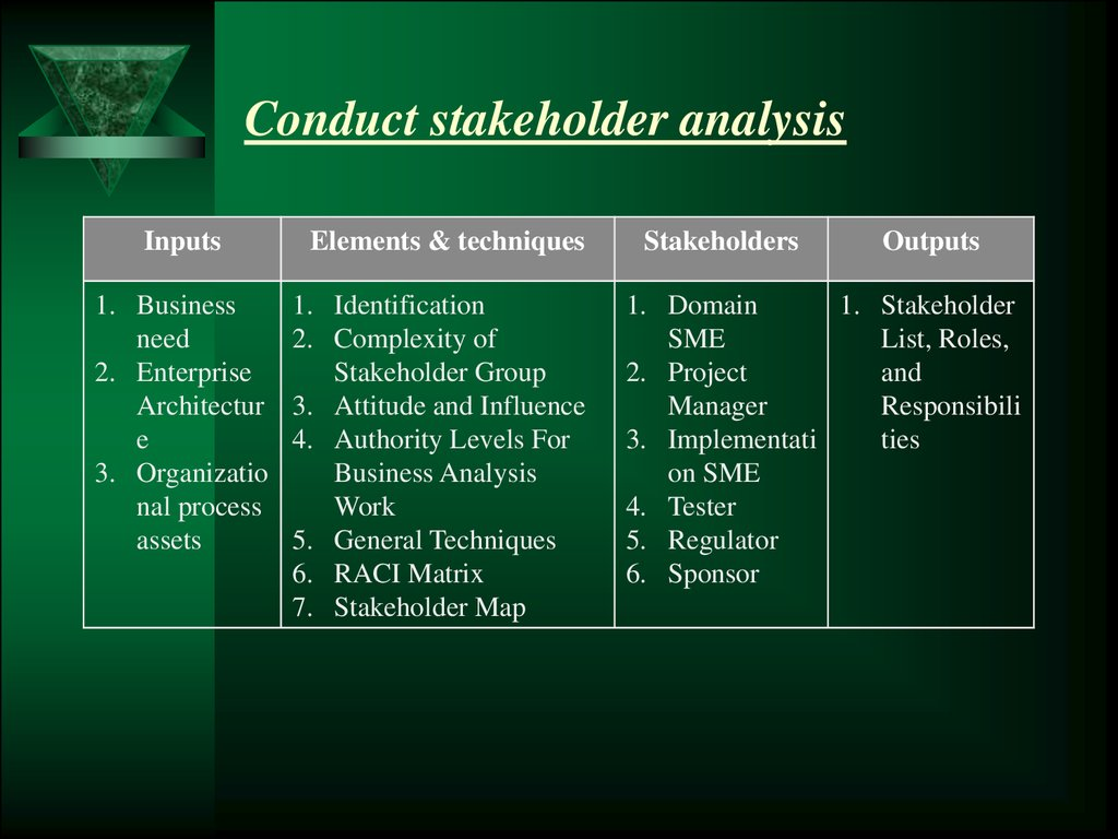 conduct a stakeholder analysis for a Use stakeholder analysis to identify and understand stakeholder analysis is the first step in stakeholder how to conduct a stakeholder analysis.