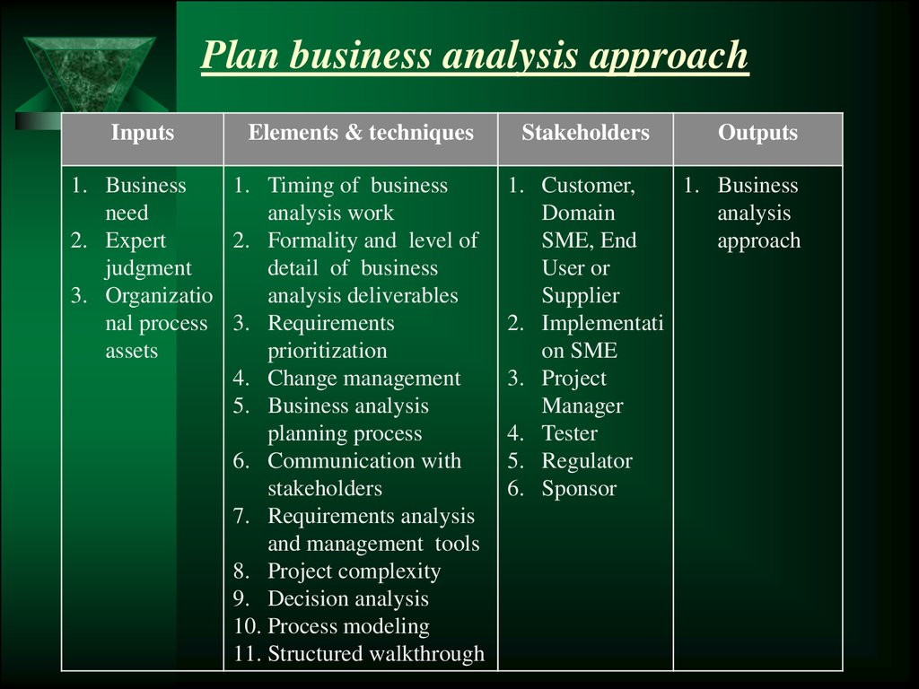 Plan business analysis approach