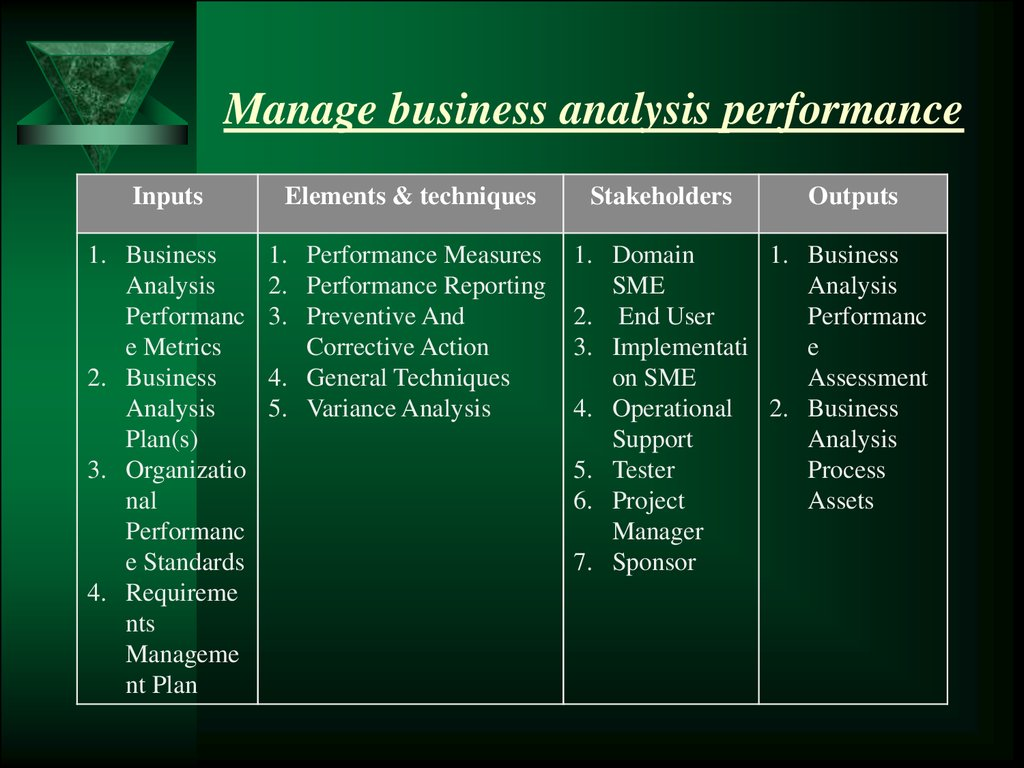 Manage business analysis performance