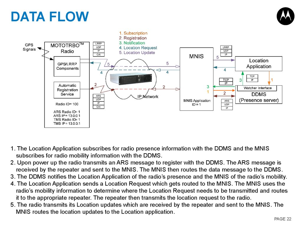 Motorola Solutions Learning Network Application Interface