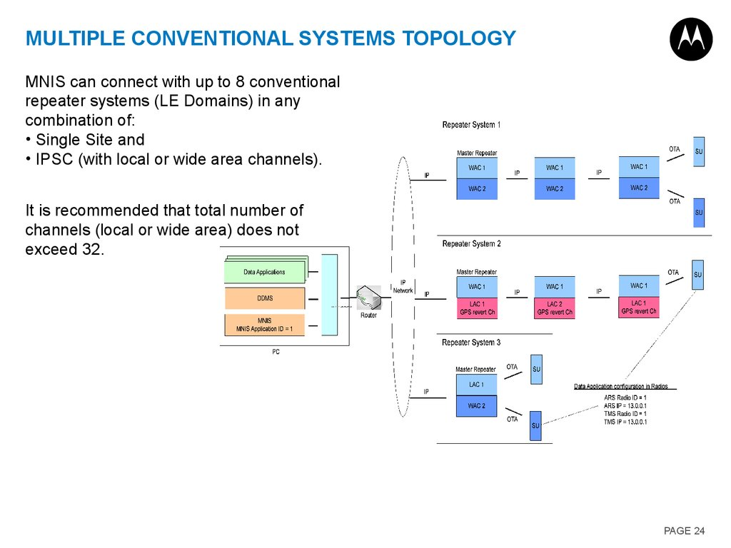 Multiple Conventional Systems Topology