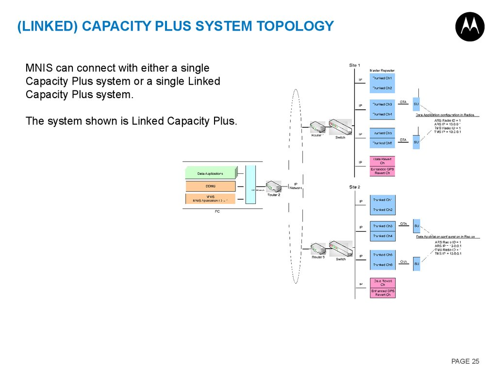 (Linked) Capacity Plus System Topology