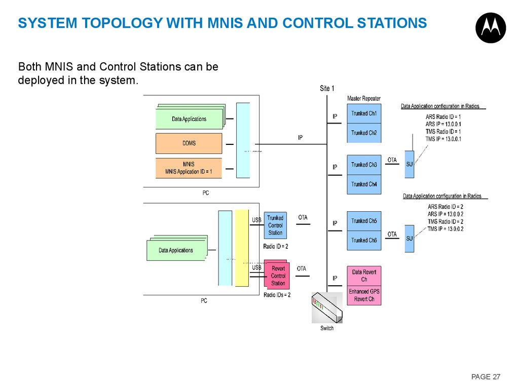 System Topology with MNIS and Control Stations