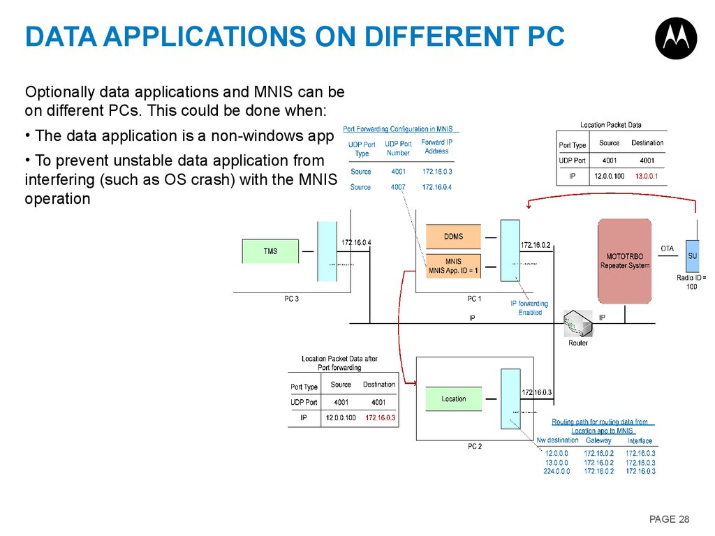 Data Applications on different PC