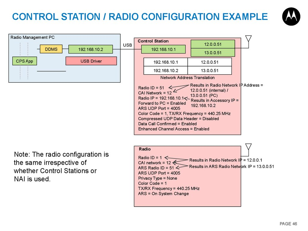 CONTROL STATION / Radio CONFIGURATION Example