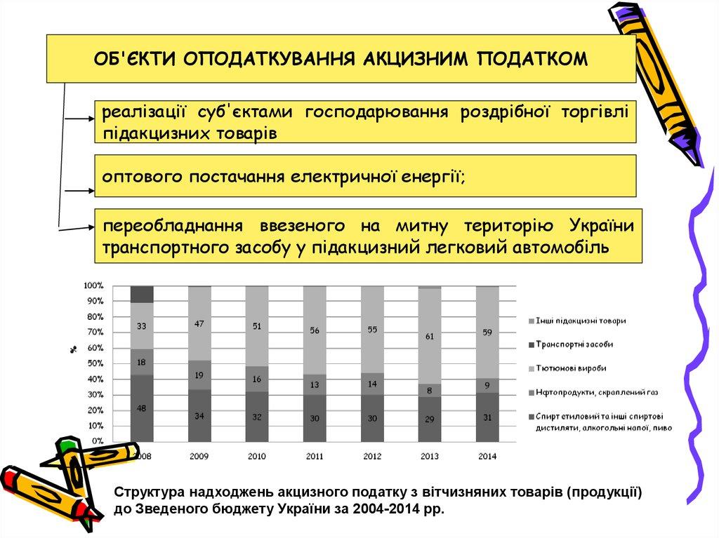 Ставки акцизного збору на транспортно засоби 2013 прогнозы на спорт от профессионалов бесплатно хоккей