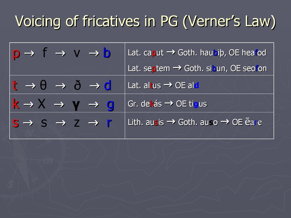 Voicing of fricatives in PG (Verner's Law)