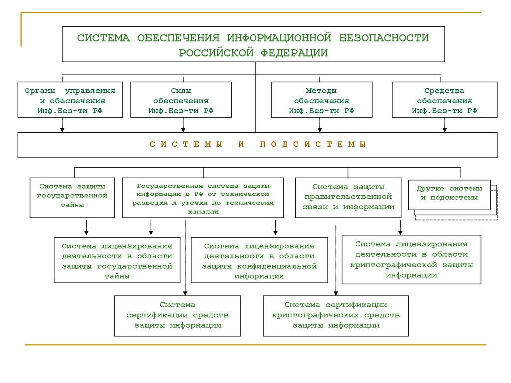 структура системы информационной безопасности рф