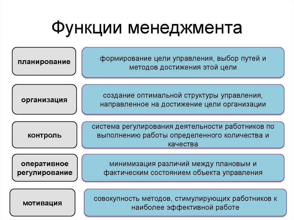 шпаргалка функции управления, менеджменте его в характеристика