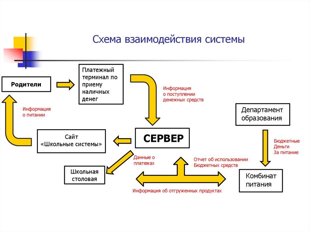 Школьные системы схема
