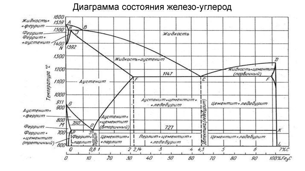 сплавов углерода состояний диаграмма