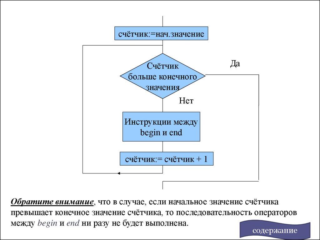 Блок схема процедуры паскаль фото 67