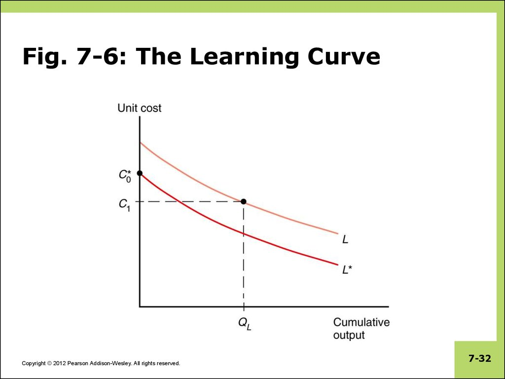 the learning curve Learning curve definition: a learning curve is a process where people develop a skill by learning used occasionally learning curve is one of the 30000 most commonly used words in the collins.