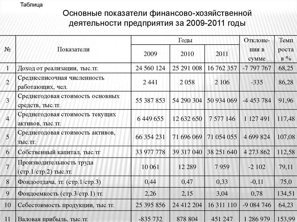 Отчет по производственной практике на нпз 5977