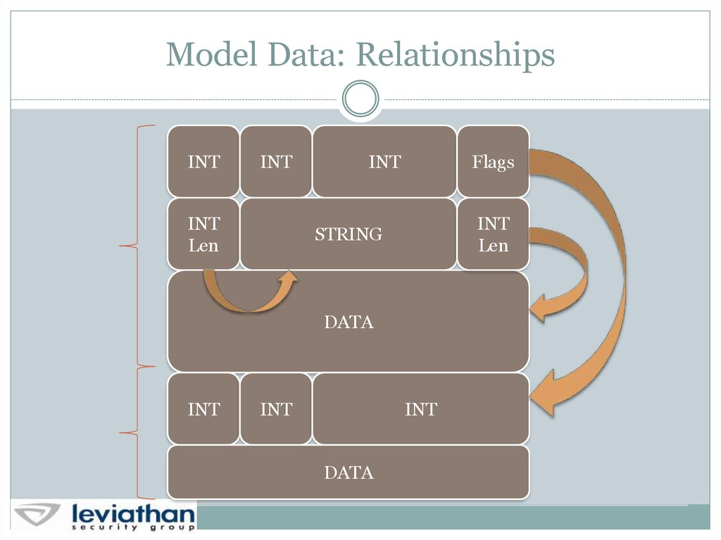 Model Data: Relationships