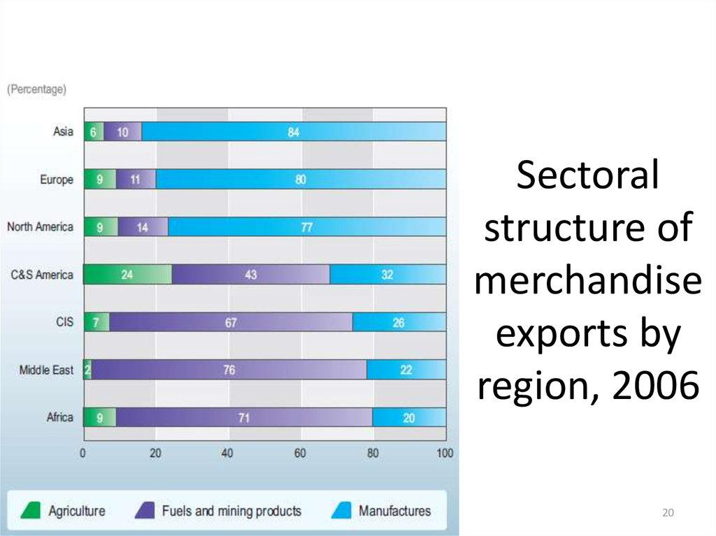 Sectoral structure of merchandise exports by region, 2006