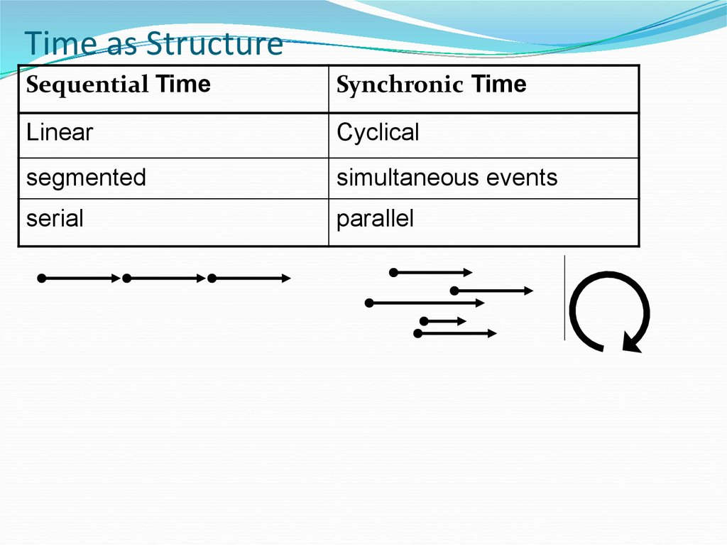 Time as Structure