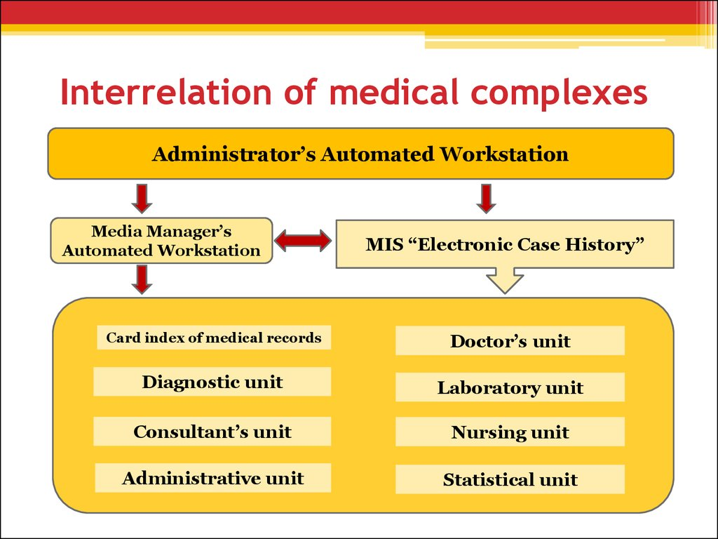 Interrelation of medical complexes