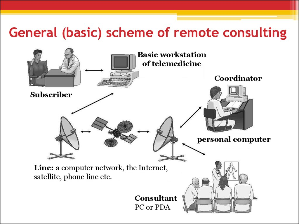 General (basic) scheme of remote consulting