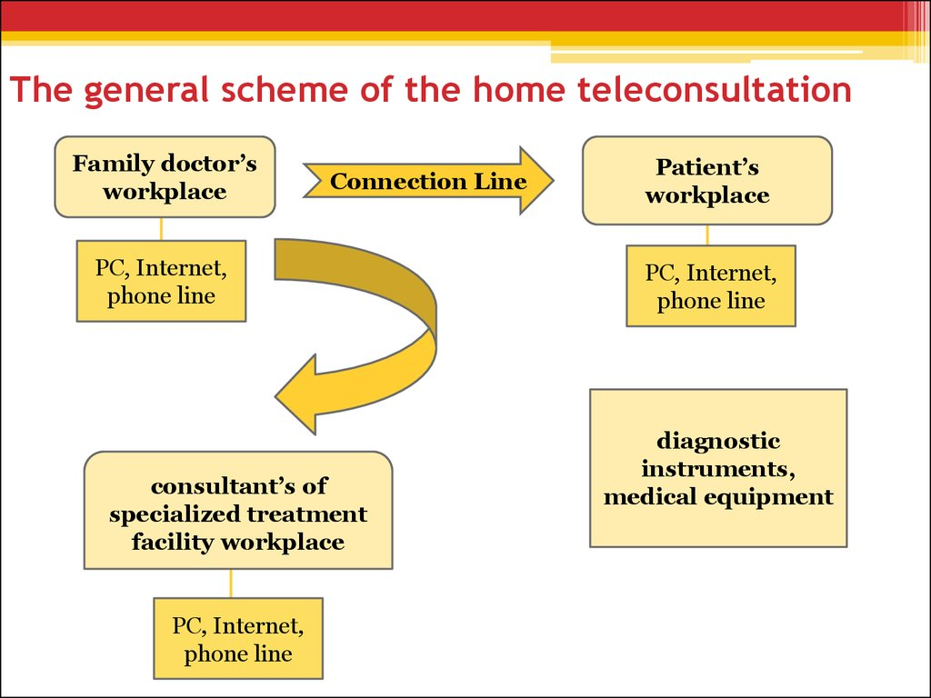 The general scheme of the home teleconsultation