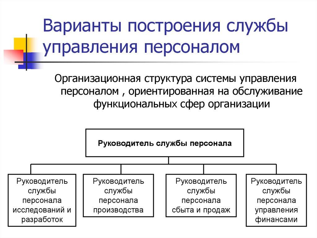 Построение системы управление персоналом в торговли