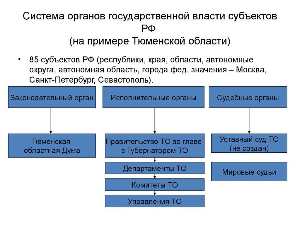 Схема органов власти субъектов рф фото 553