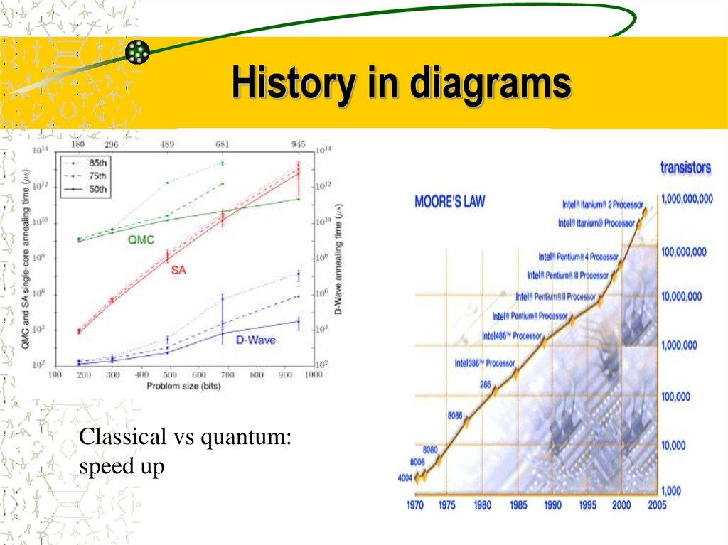 Quantum computers, quantum computations - online presentation