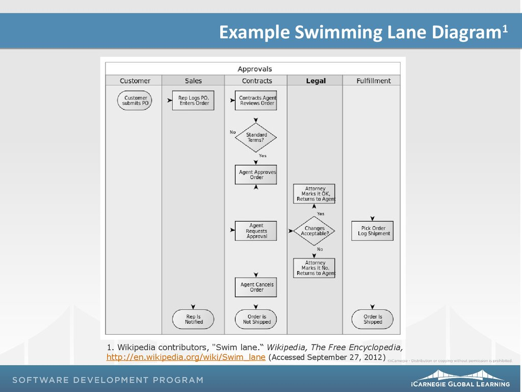 Swimming lane diagrams human computer interaction and communication wikipedia contributors swim lane wikipedia the free encyclopedia httpenpediawikiswimlane accessed september 27 2012 ccuart Images