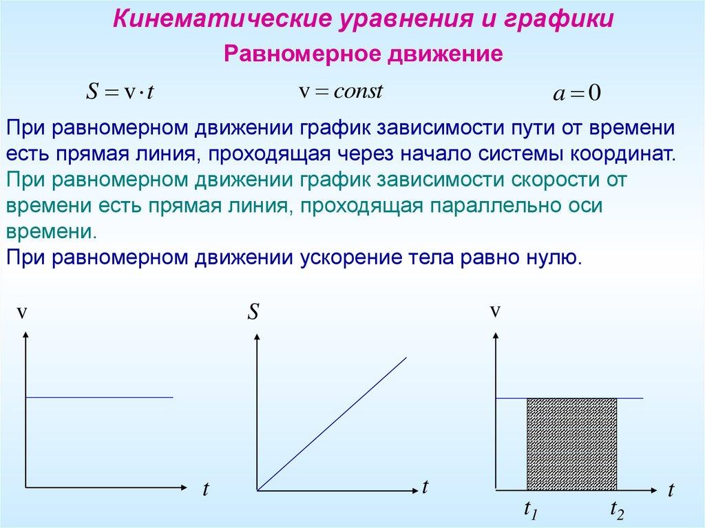 и движения законы движений графики