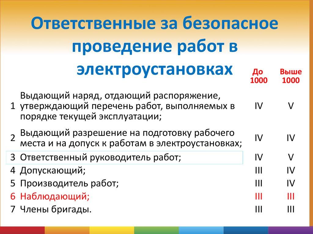 Электробезопасность-перечень работ выполняемых в порядке текущей эксплуатации как сдать сразу на 4 группу по электробезопасности