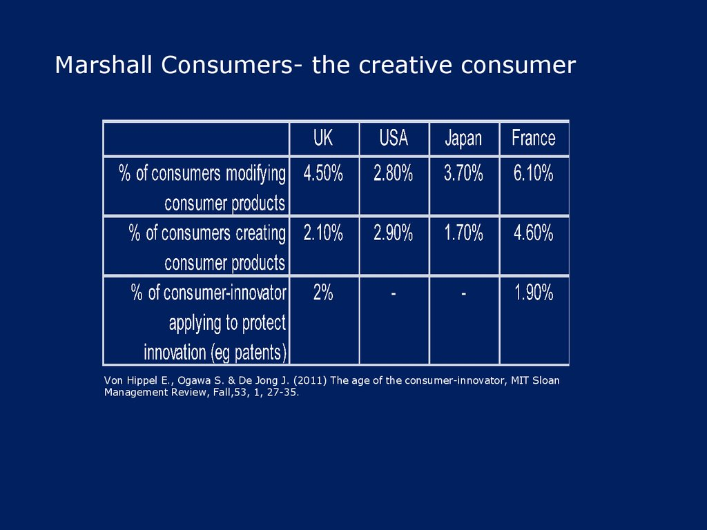 Marshall Consumers- the creative consumer