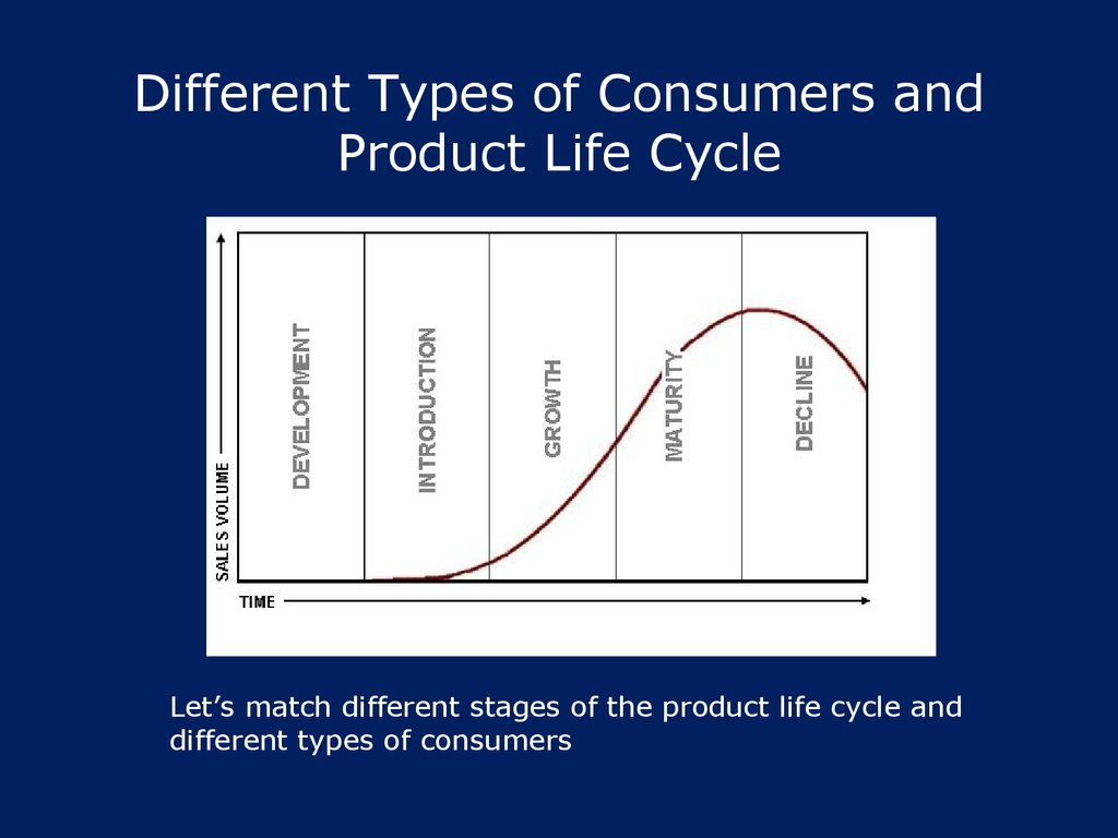 Different Types of Consumers and Product Life Cycle