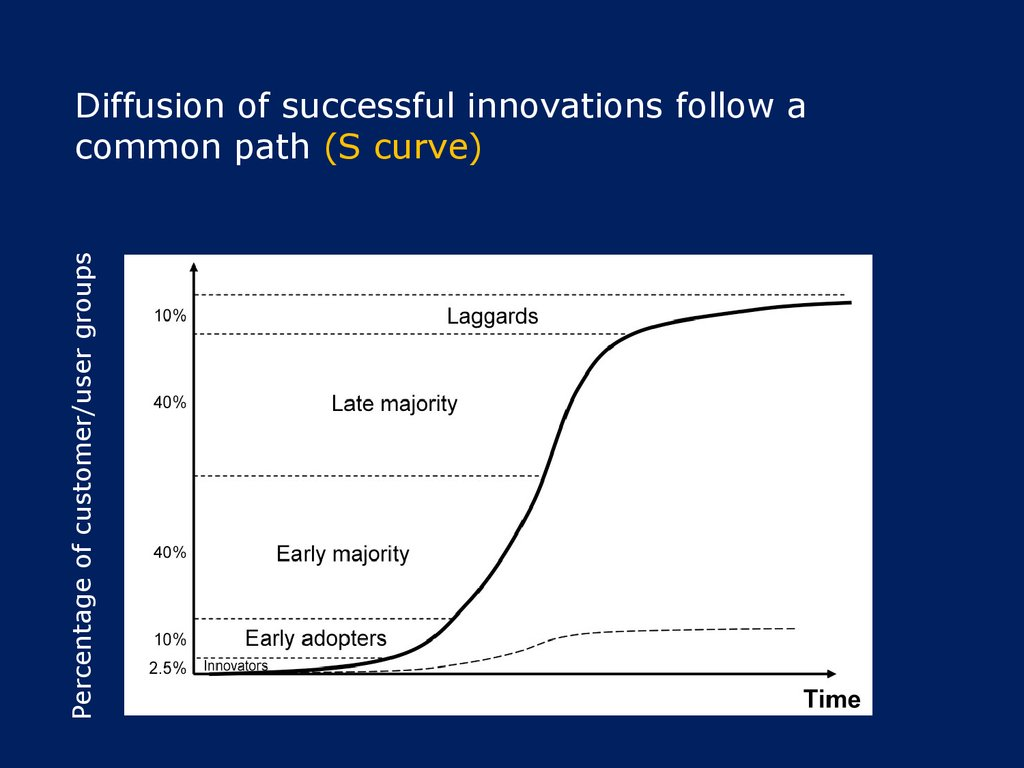 Diffusion of successful innovations follow a common path (S curve)