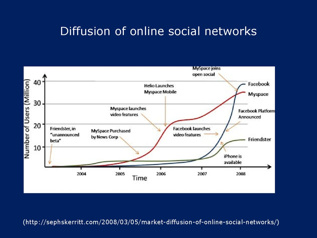 Diffusion of online social networks
