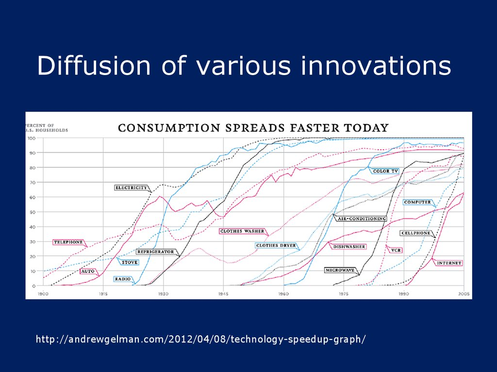 Diffusion of various innovations