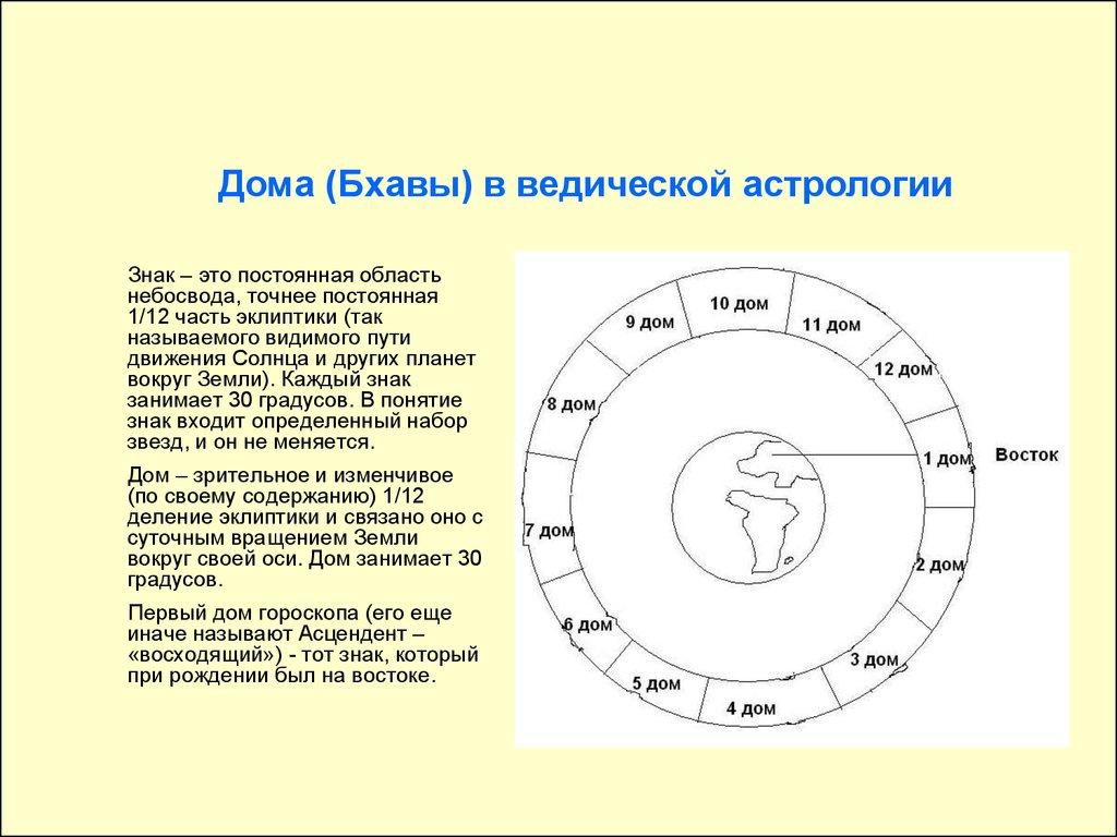 12 дом в гороскопе ребенка