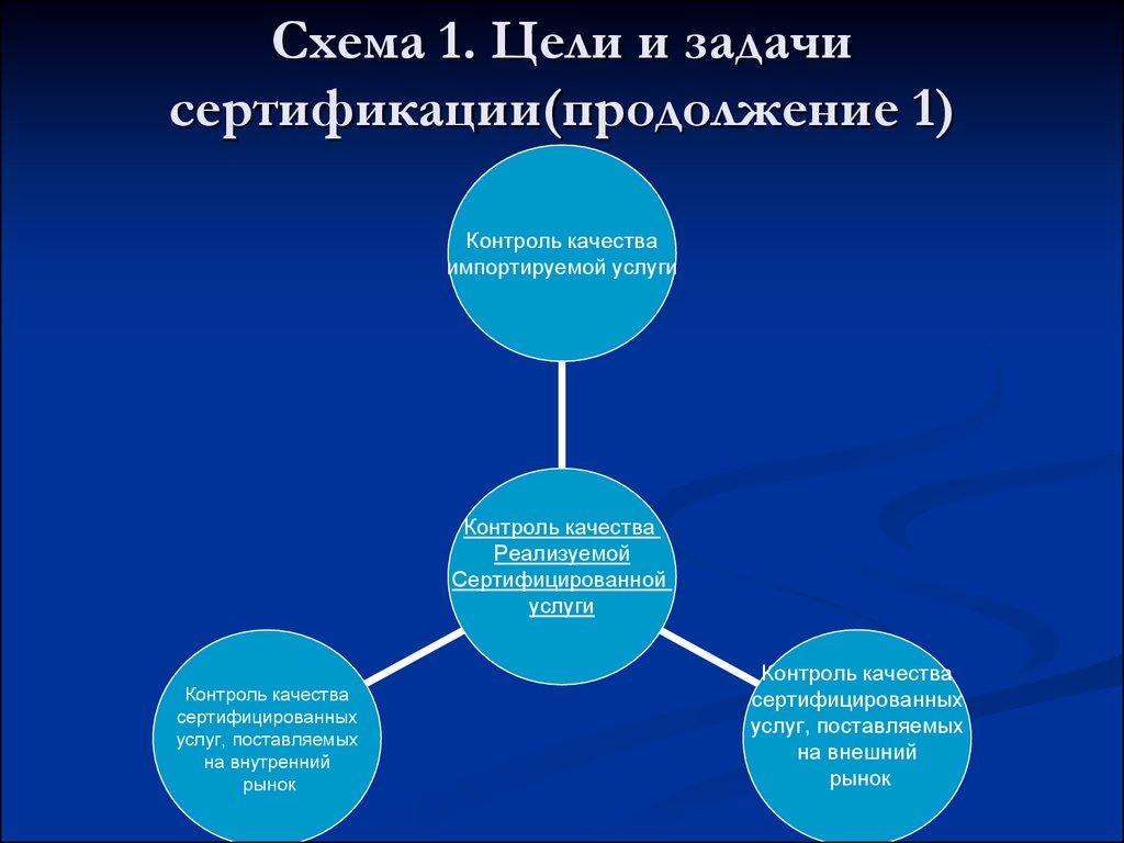 Сертификация, определение, назначение цели и виды, принципы сертификация медсестер м коньково