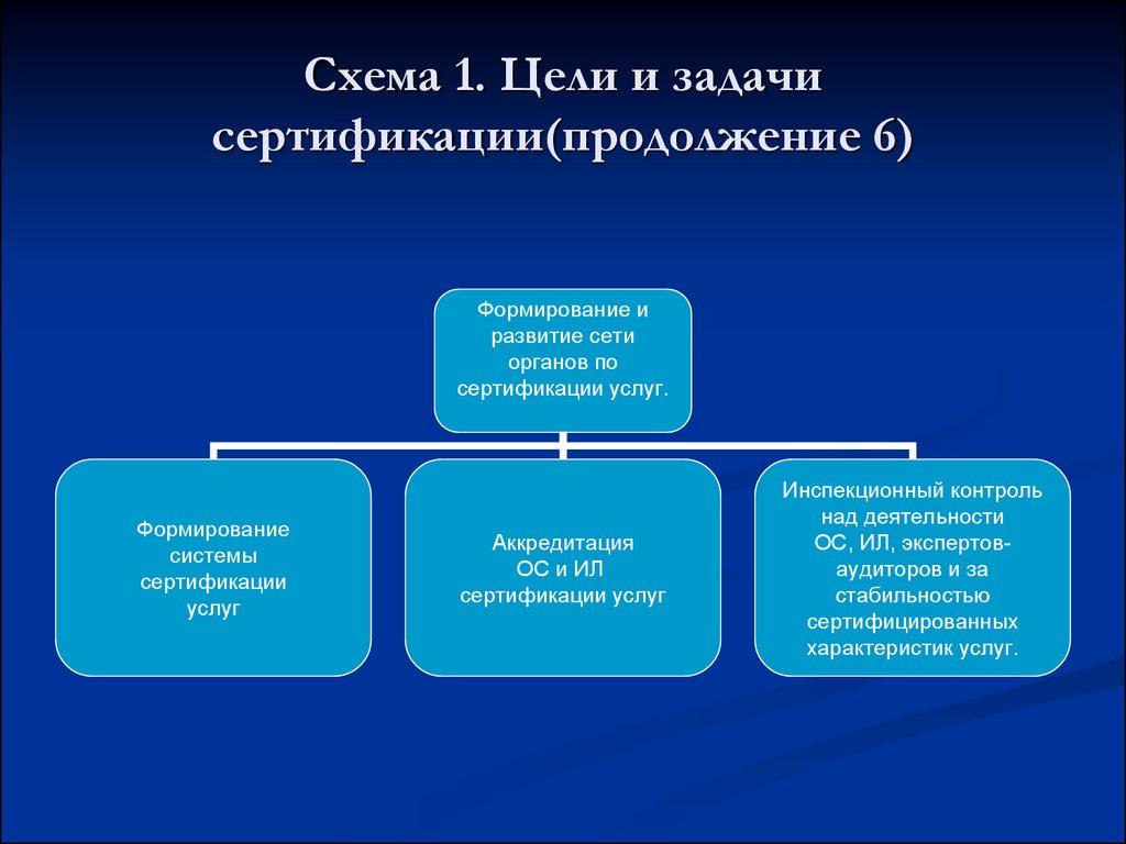 Сертификация понятие и ее задачи сертификация в грузии