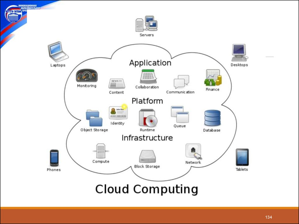 Infrastructure as a Service, IaaS