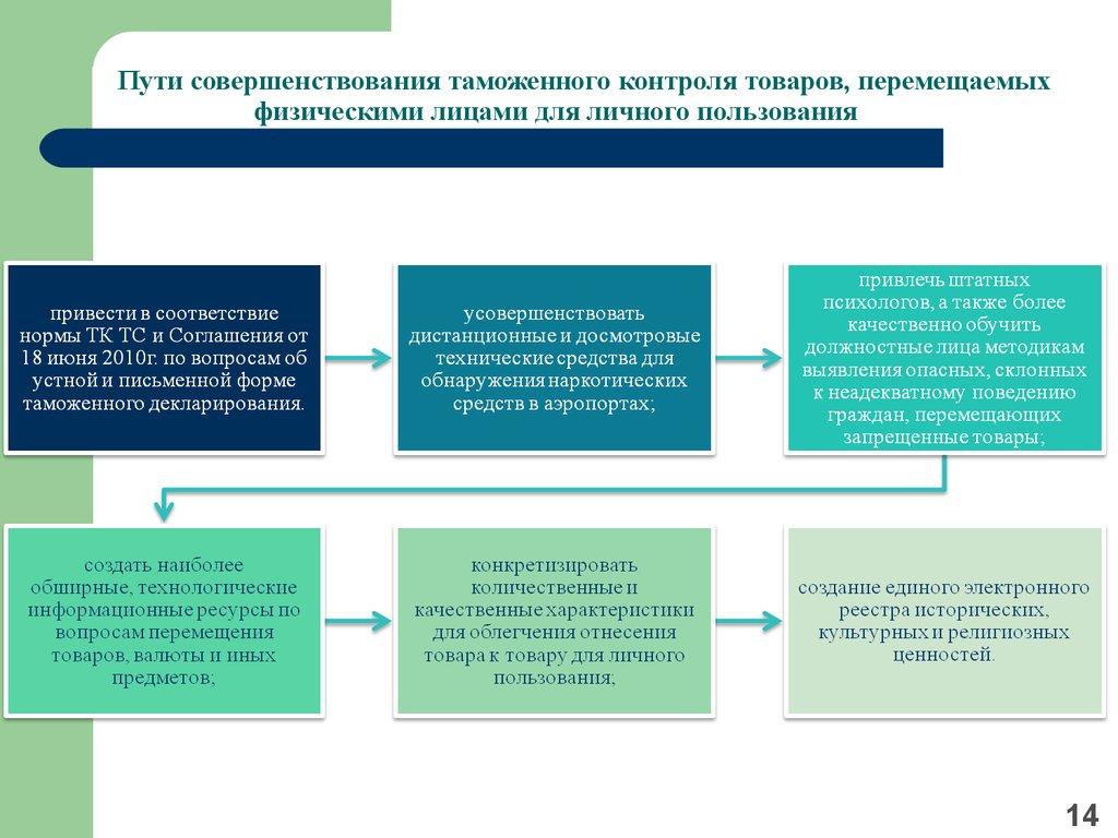 Таможенный контроль товаров перемещаемых через таможенную границу   Пути совершенствования таможенного контроля товаров перемещаемых физическими лицами для личного пользования